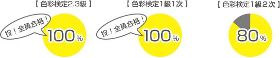 【 色彩検定2.3級 】100%・【 色彩検定1級1次 】100%・【 色彩検定1級1次 】80%