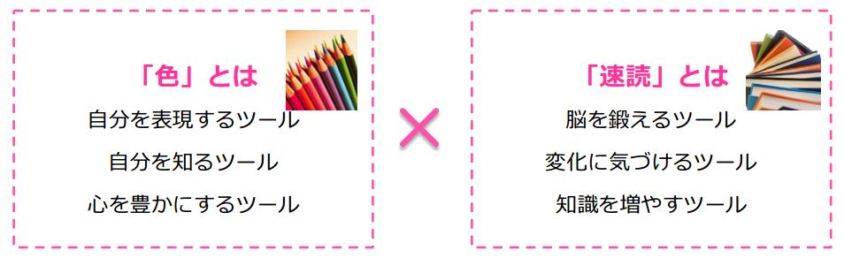 「色」とは自分を表現するツール/自分を知るツール/心を豊かにするツール 「速読」とは脳を鍛えるツール/変化に気づけるツール/知識を増やすツール